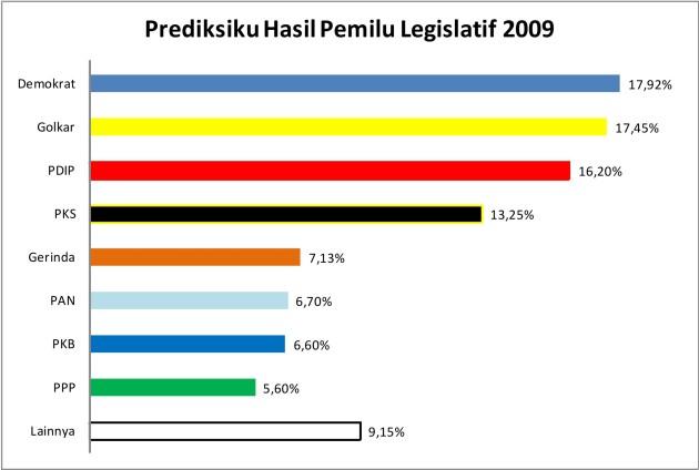 prediksi-2009